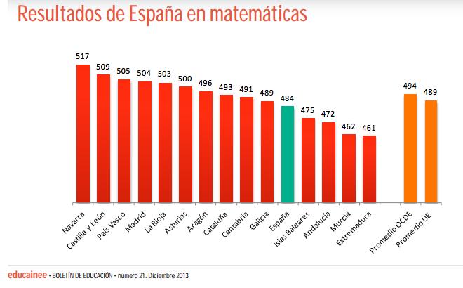 pisa-matematicas-espan%cc%83a