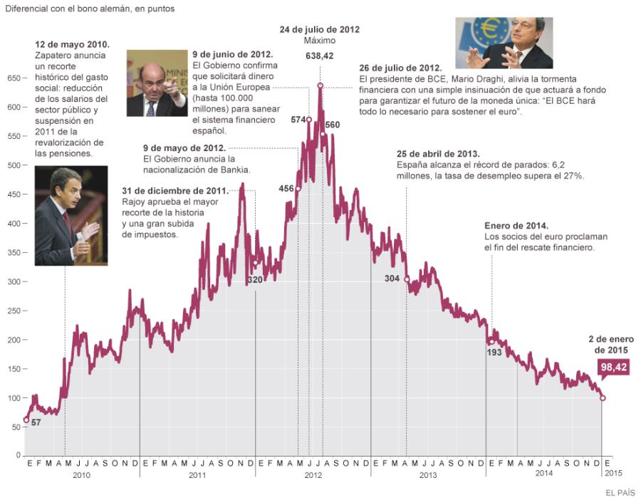 prima-de-riesgo-hasta-2016