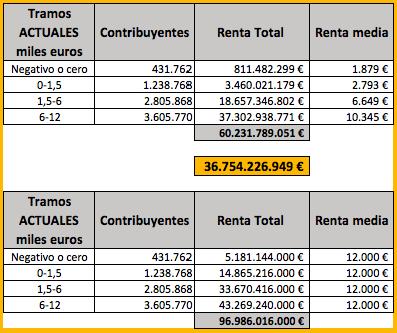 renta-diferencial-2014