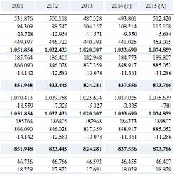renta-nacional-2011-2015