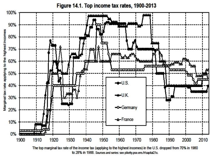 Riqueza Piketty II
