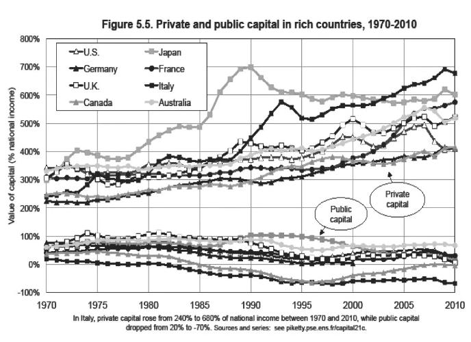 Riqueza Piketty