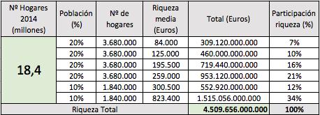 Riqueza resumen España 2014