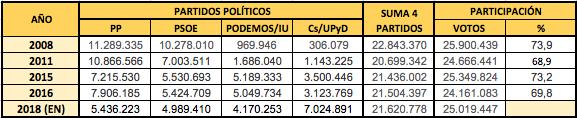 Datos 1