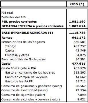 PIB-RENTA-GASTO 2015